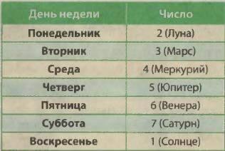 5 как число знакомства