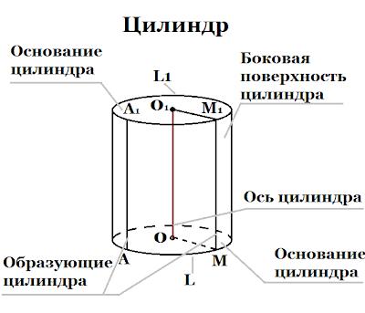 Снится Цилиндр (геометрическое тело)