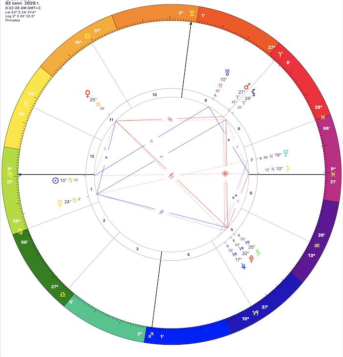 21043 Мистическое полнолуние 2 сентября 2020 года в Рыбах