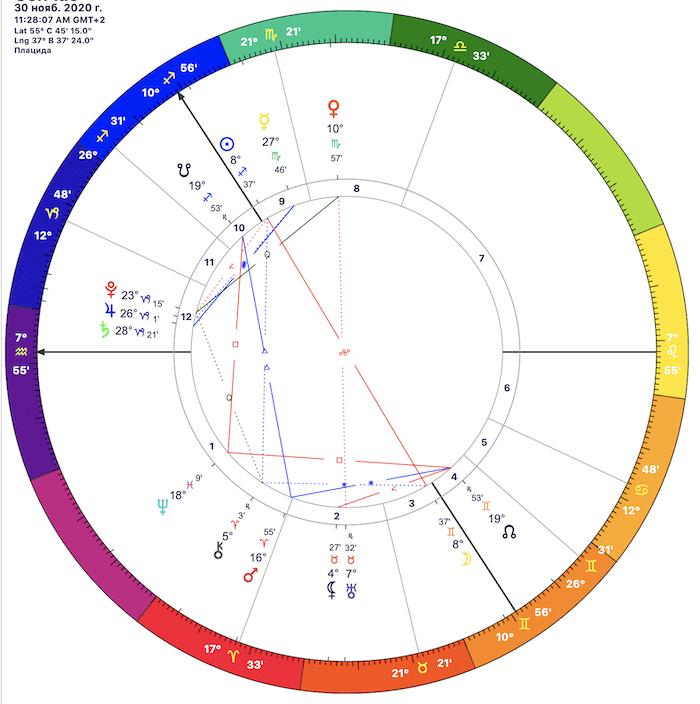 Полнолуние и лунное затмение 30 ноября 2020 года: то ждет в это время каждый знак зодиака
