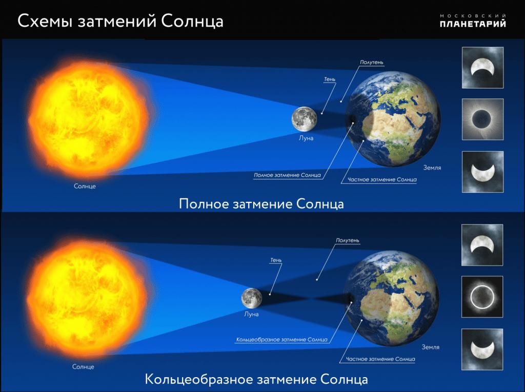 Лунные и солнечные затмения в 2021 году